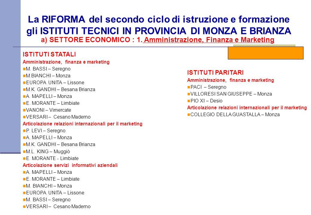a) SETTORE ECONOMICO : 1. Amministrazione, Finanza e Marketing