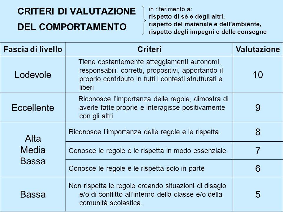 CRITERI DI VALUTAZIONE DEL COMPORTAMENTO