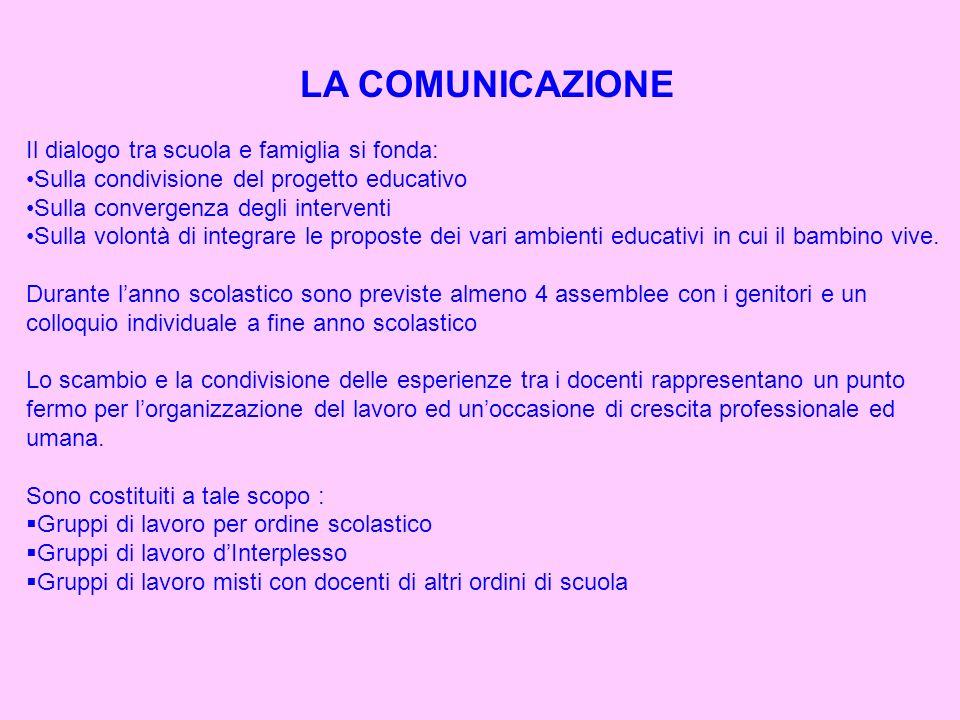 LA COMUNICAZIONEIl dialogo tra scuola e famiglia si fonda: Sulla condivisione del progetto educativo.