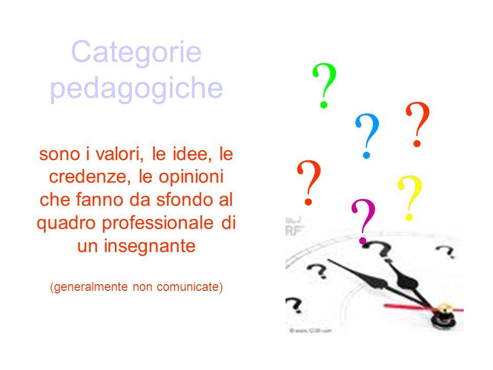 Categorie pedagogiche sono i valori, le idee, le credenze, le opinioni che fanno da sfondo al quadro professionale di un insegnante (generalmente non comunicate)
