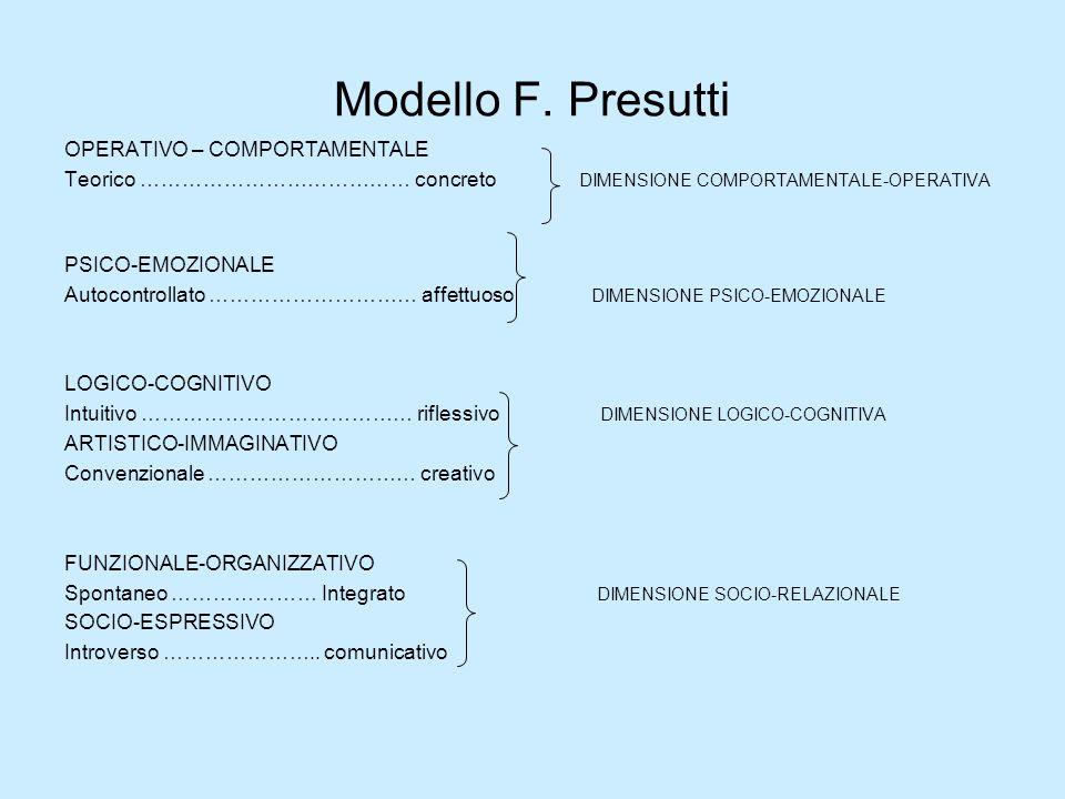 Modello F. Presutti OPERATIVO – COMPORTAMENTALE