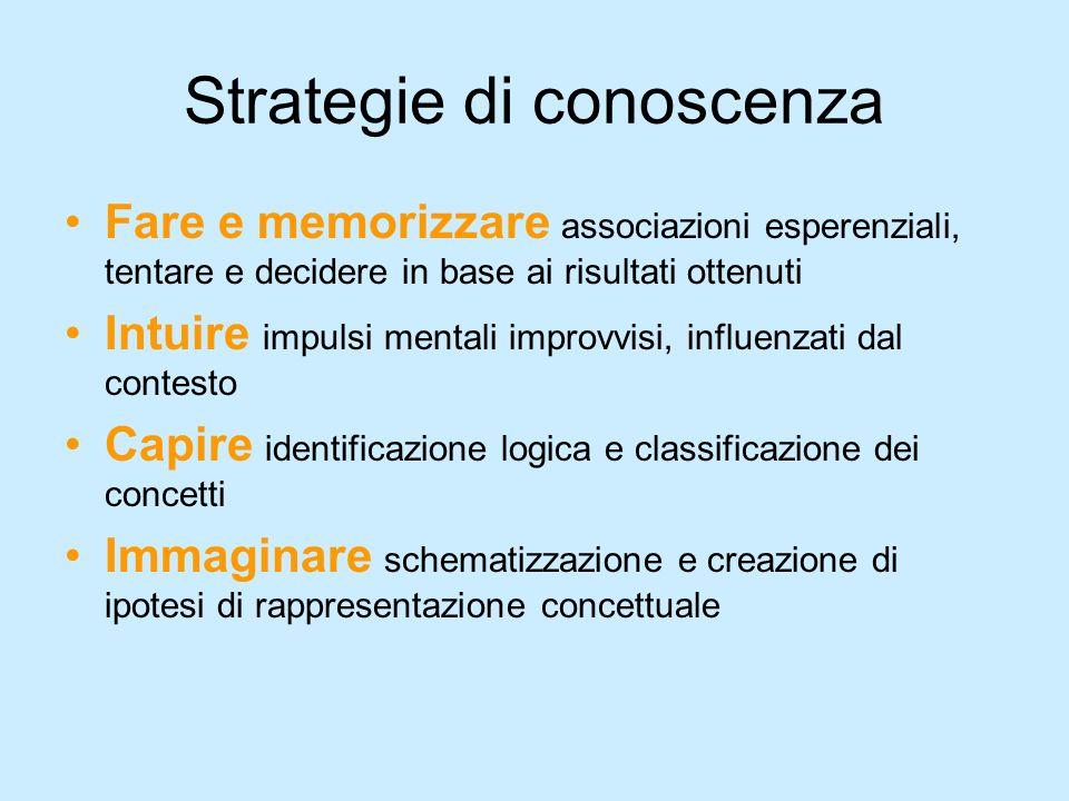 Strategie di conoscenza