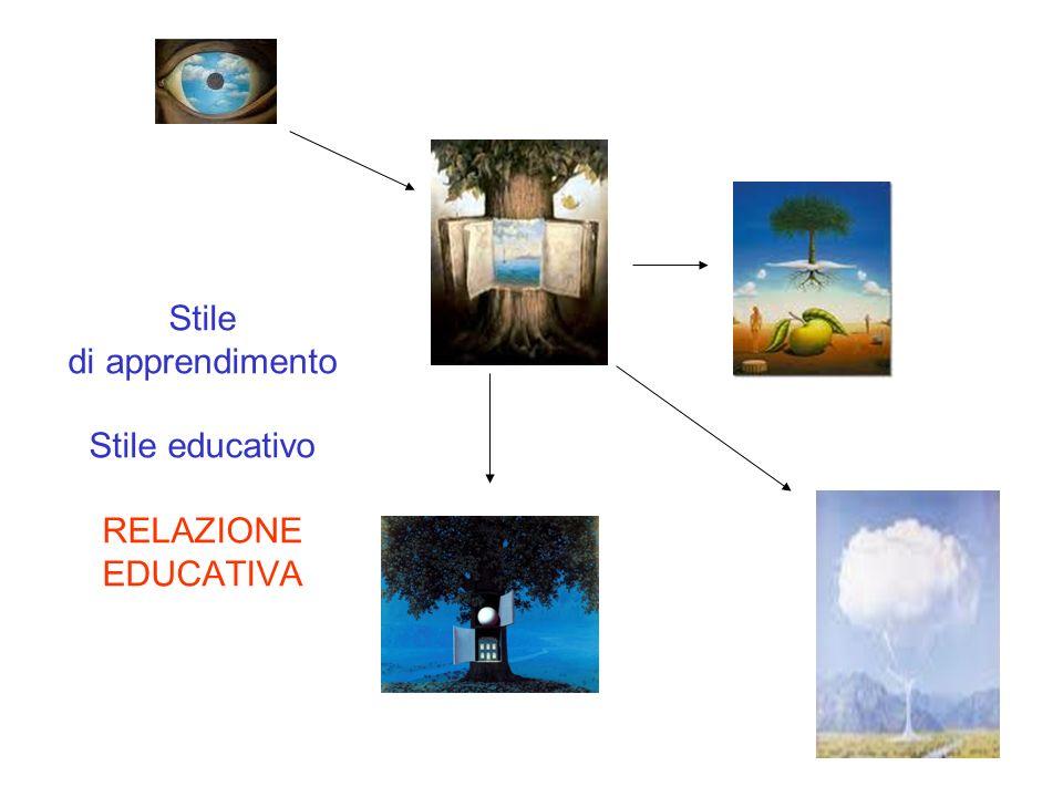 Stile di apprendimento Stile educativo RELAZIONE EDUCATIVA