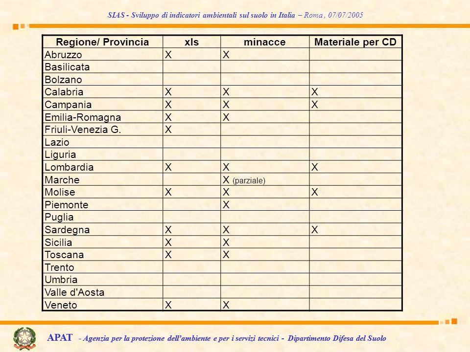 Regione/ Provincia xls minacce Materiale per CD
