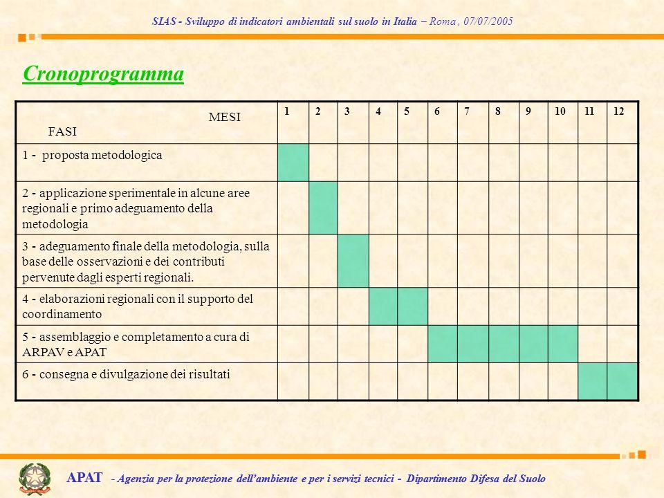 SIAS - Sviluppo di indicatori ambientali sul suolo in Italia – Roma , 07/07/2005
