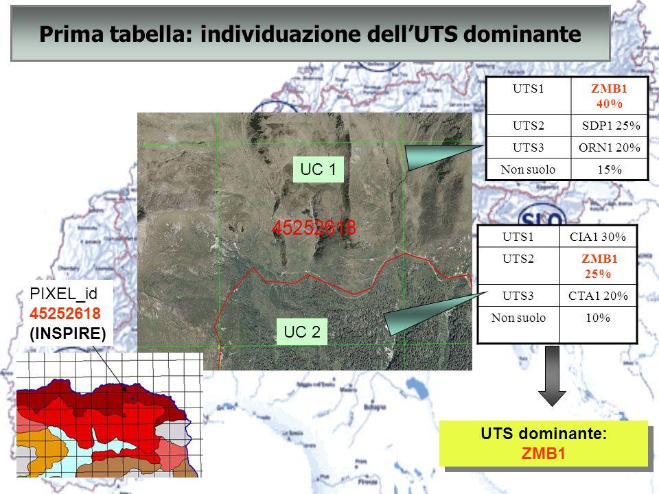 Prima tabella: individuazione dell'UTS dominante