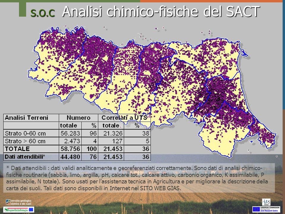 S.O.C Analisi chimico-fisiche del SACT