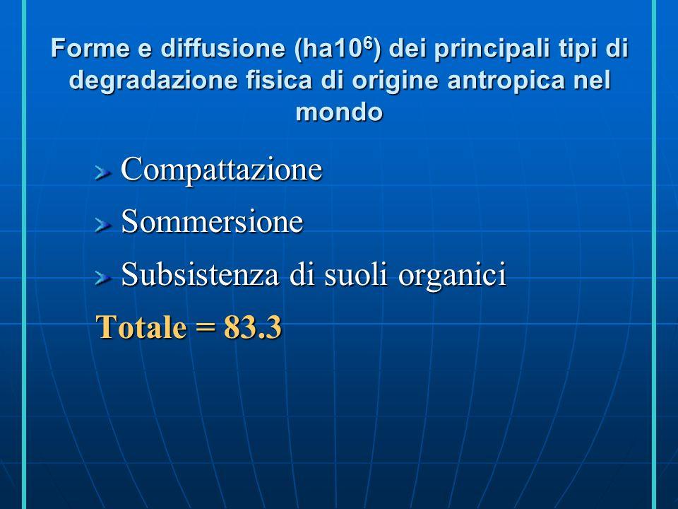 Subsistenza di suoli organici Totale = 83.3