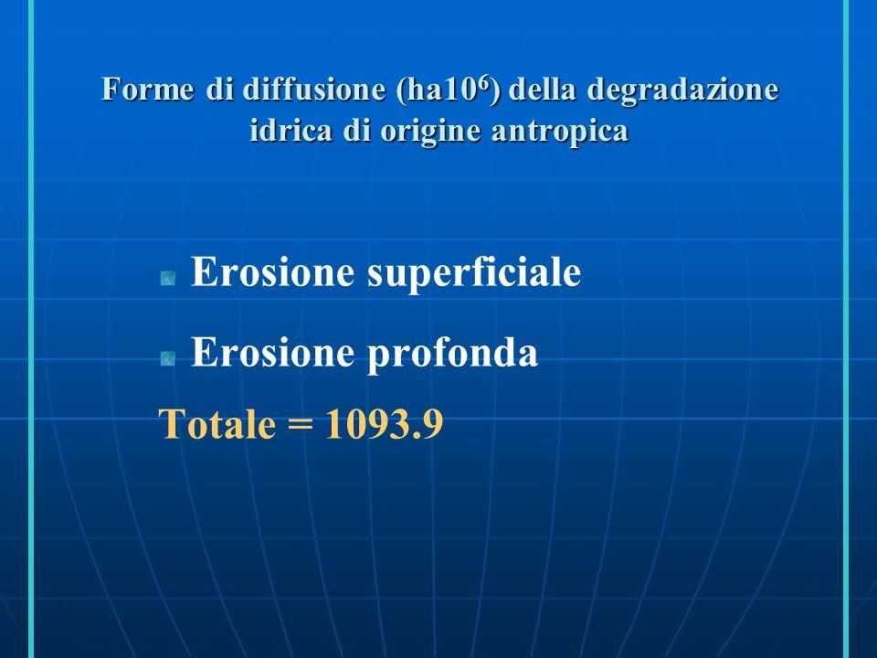Erosione superficiale Erosione profonda Totale = 1093.9