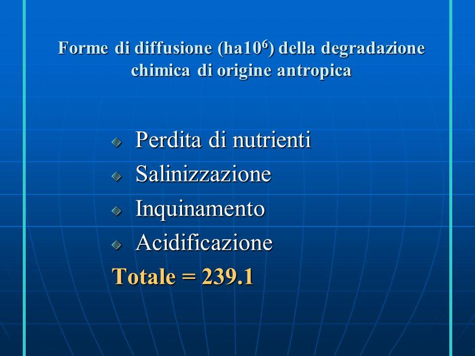 Perdita di nutrienti Salinizzazione Inquinamento Acidificazione