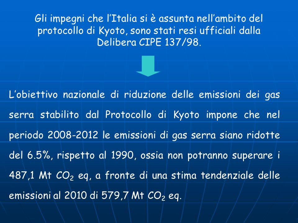 Gli impegni che l'Italia si è assunta nell'ambito del protocollo di Kyoto, sono stati resi ufficiali dalla Delibera CIPE 137/98.