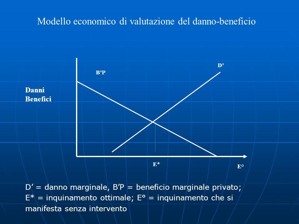 Modello economico di valutazione del danno-beneficio