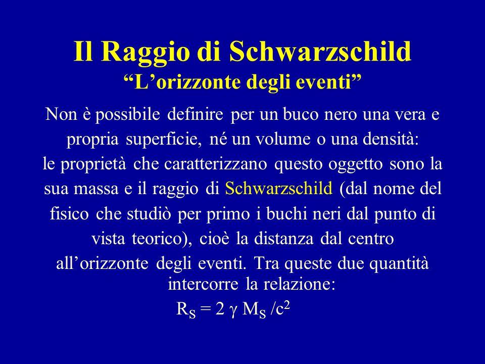 Il Raggio di Schwarzschild L'orizzonte degli eventi