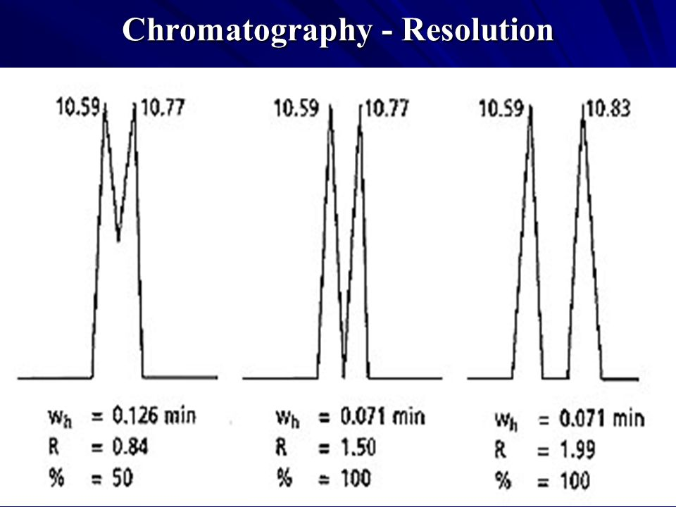 Chromatography - Resolution