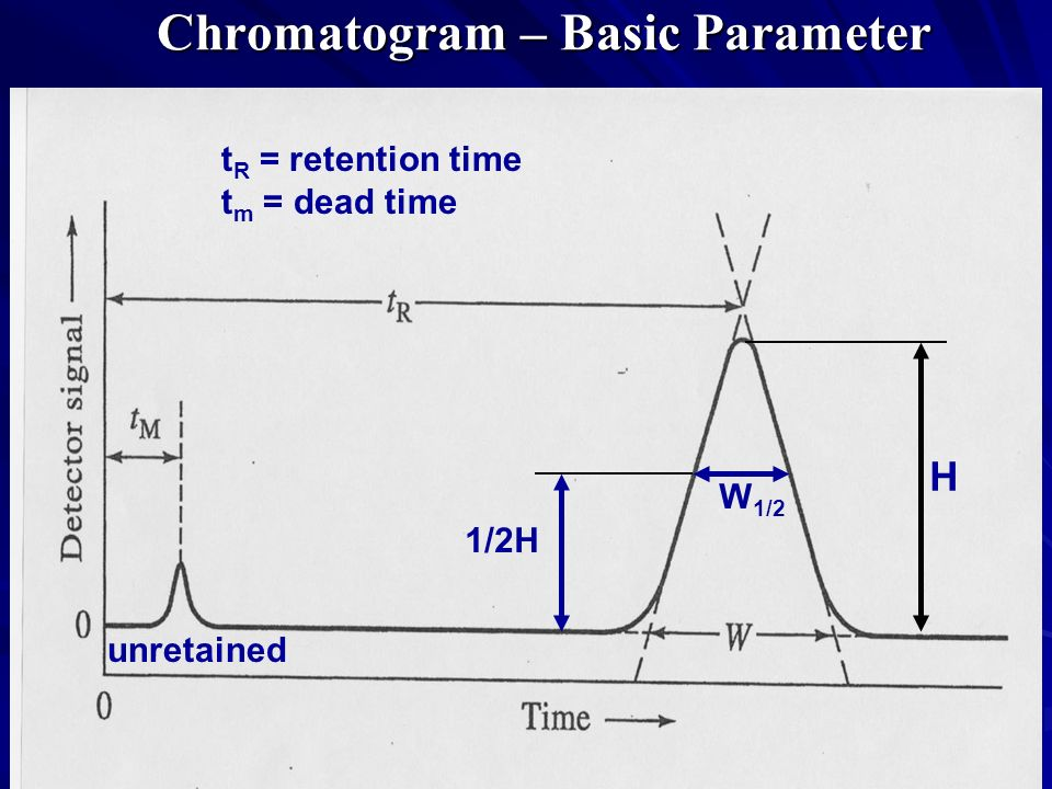 Chromatogram – Basic Parameter