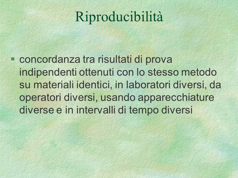 Riproducibilità