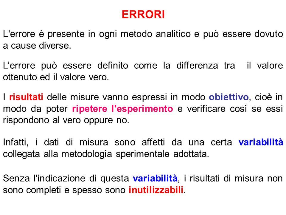 ERRORI L errore è presente in ogni metodo analitico e può essere dovuto a cause diverse.