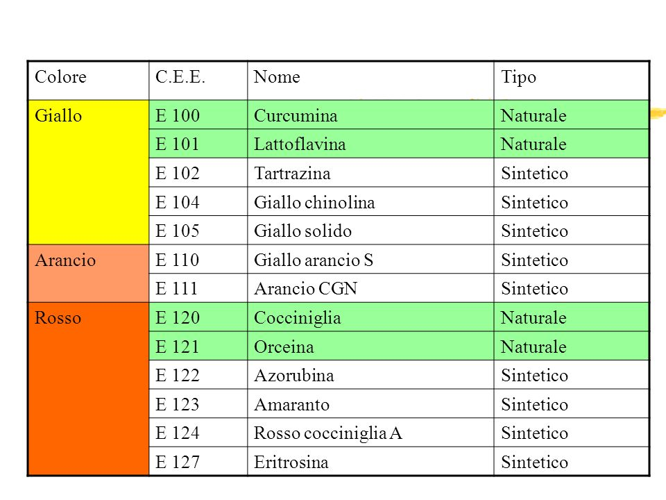 Colore C.E.E. Nome. Tipo. Giallo. E 100. Curcumina. Naturale. E 101. Lattoflavina. E 102. Tartrazina.