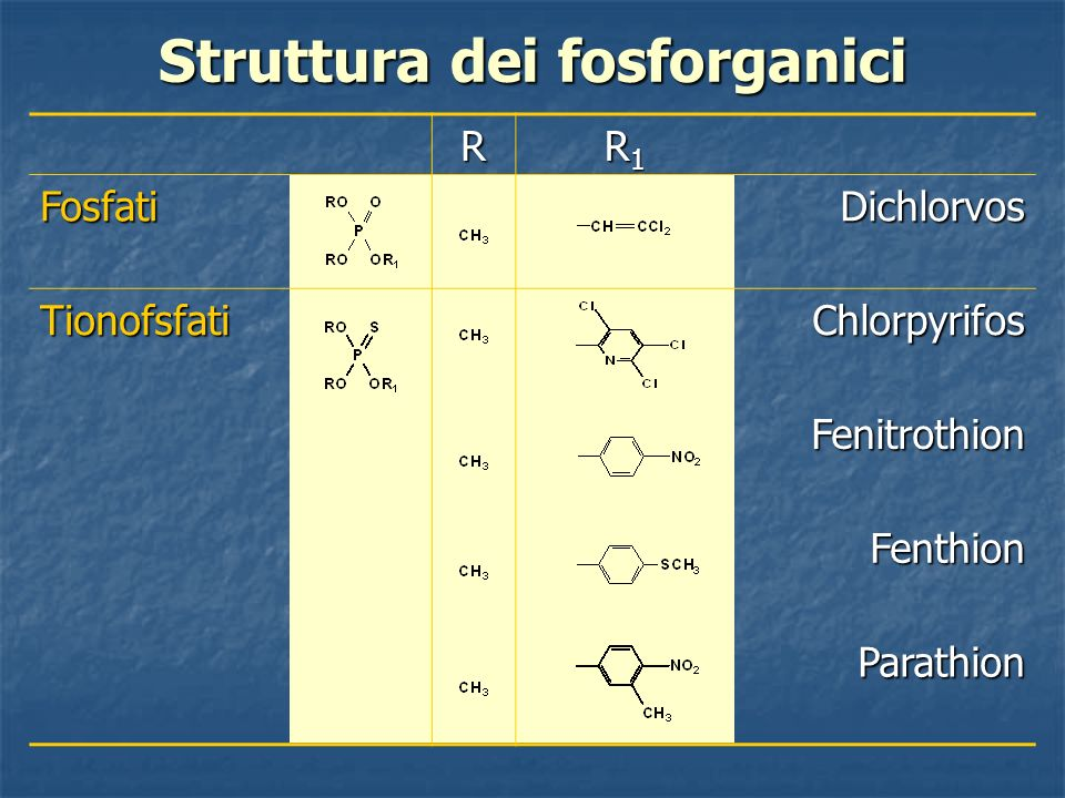 Struttura dei fosforganici