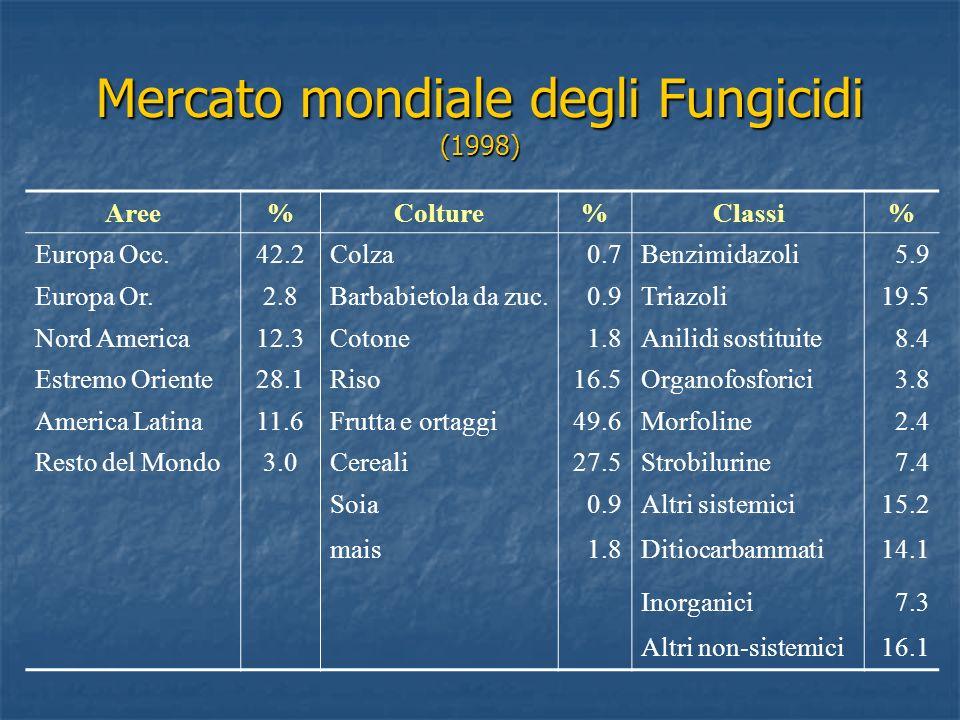 Mercato mondiale degli Fungicidi (1998)