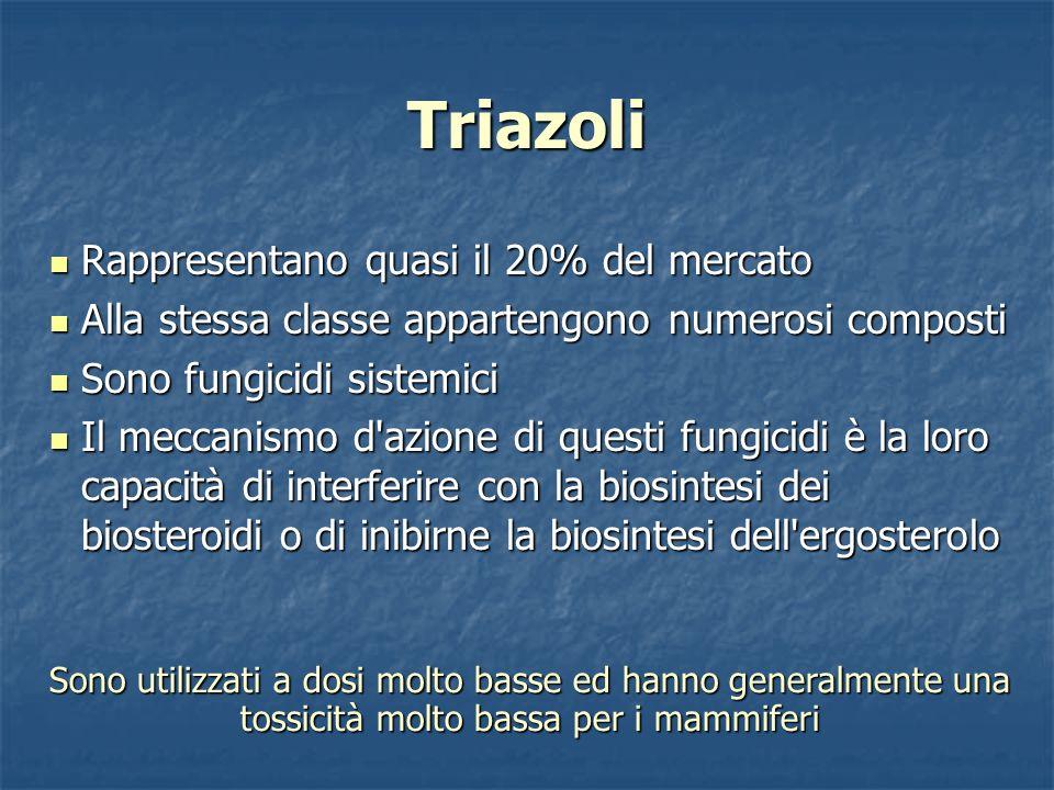 Triazoli Rappresentano quasi il 20% del mercato