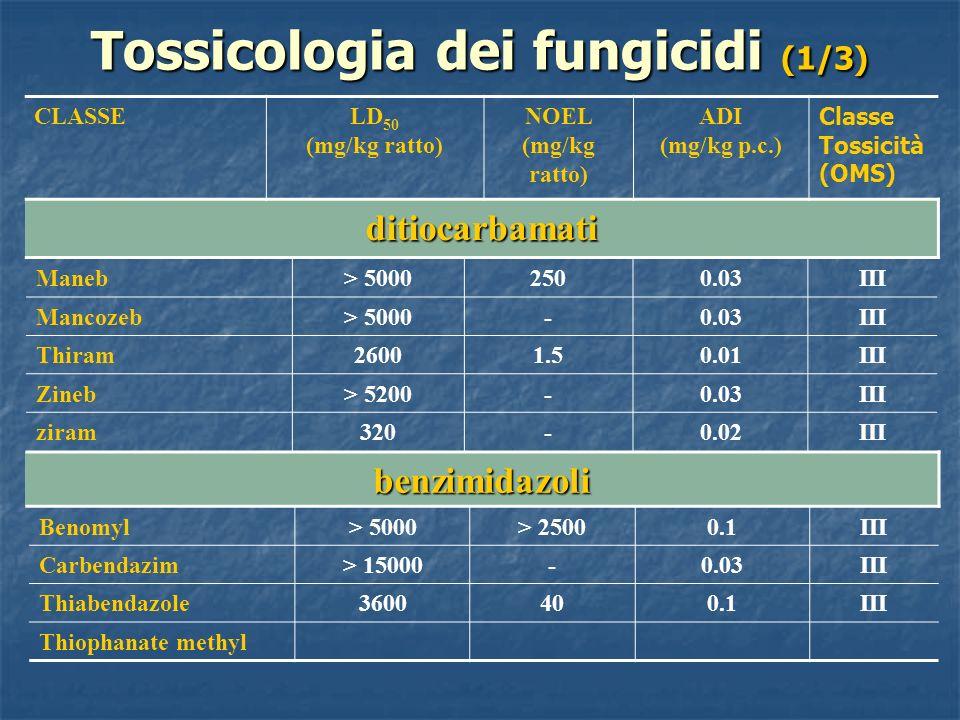 Tossicologia dei fungicidi (1/3)