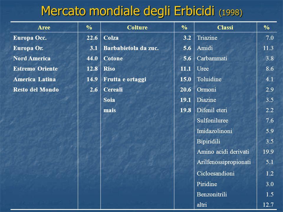 Mercato mondiale degli Erbicidi (1998)
