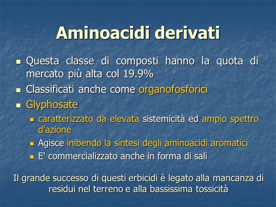 Aminoacidi derivati Questa classe di composti hanno la quota di mercato più alta col 19.9% Classificati anche come organofosforici.