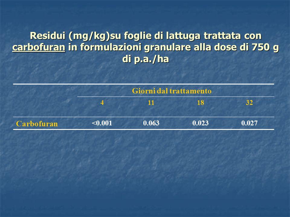 Residui (mg/kg)su foglie di lattuga trattata con carbofuran in formulazioni granulare alla dose di 750 g di p.a./ha