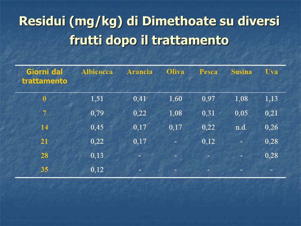 Residui (mg/kg) di Dimethoate su diversi frutti dopo il trattamento