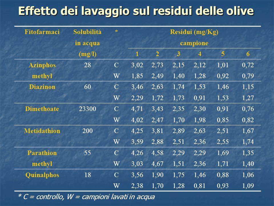 Effetto dei lavaggio sul residui delle olive
