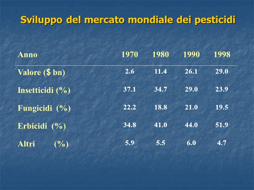 Sviluppo del mercato mondiale dei pesticidi