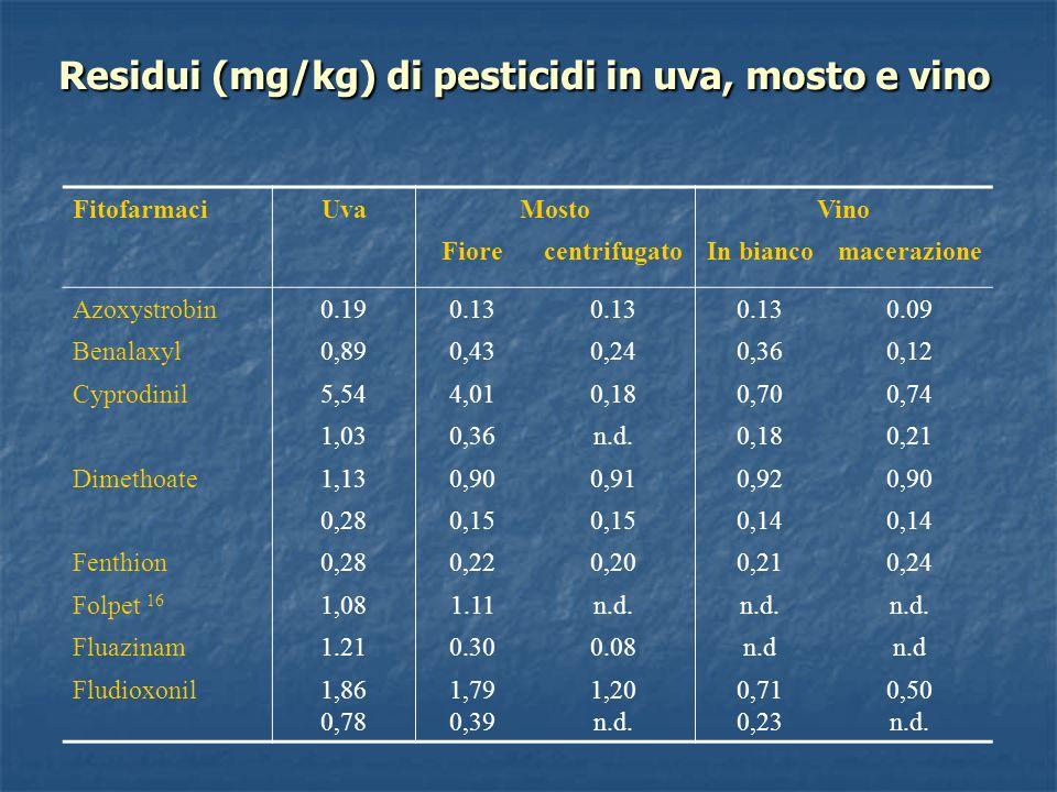 Residui (mg/kg) di pesticidi in uva, mosto e vino