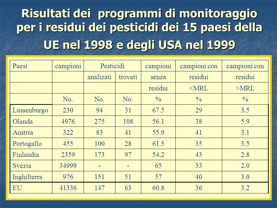 Risultati dei programmi di monitoraggio per i residui dei pesticidi dei 15 paesi della UE nel 1998 e degli USA nel 1999