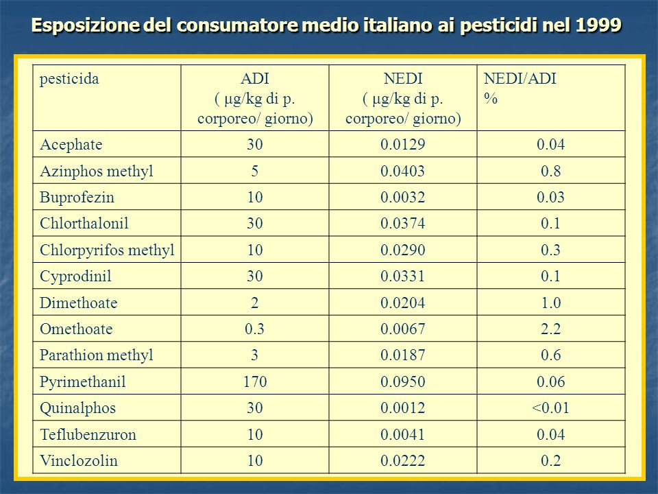 Esposizione del consumatore medio italiano ai pesticidi nel 1999