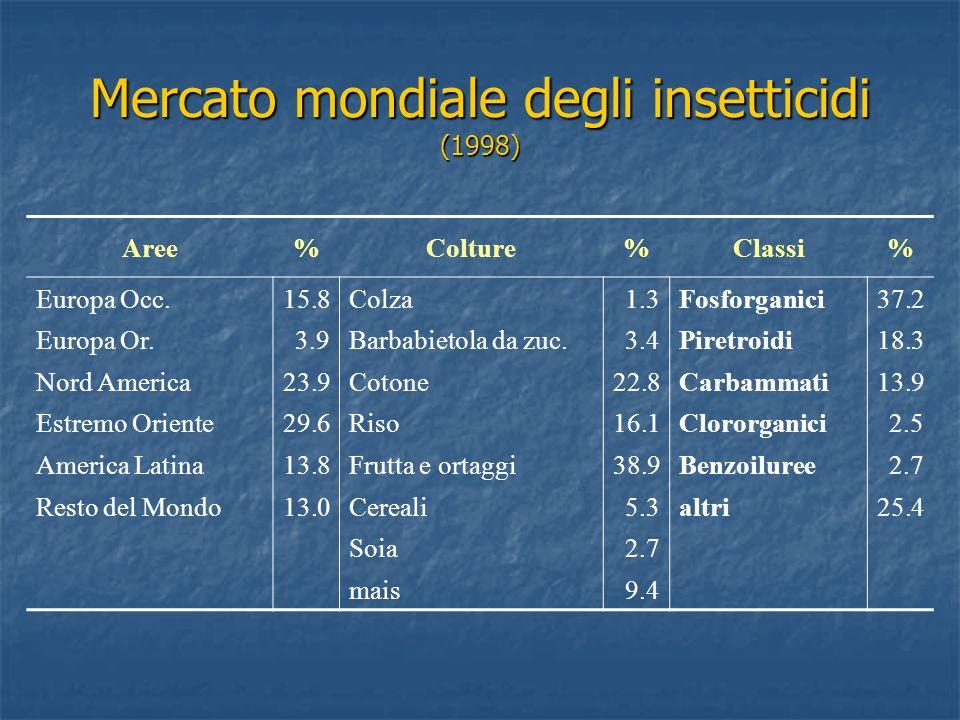Mercato mondiale degli insetticidi (1998)