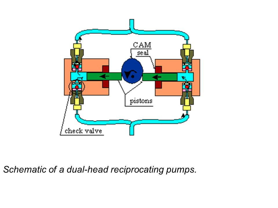 Schematic of a dual-head reciprocating pumps.