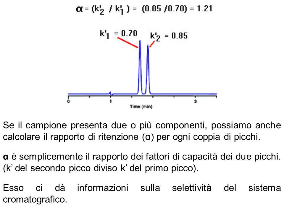 Se il campione presenta due o più componenti, possiamo anche calcolare il rapporto di ritenzione (α) per ogni coppia di picchi.