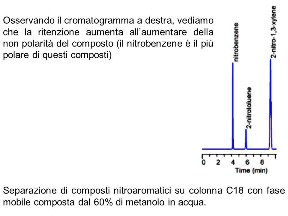 Osservando il cromatogramma a destra, vediamo che la ritenzione aumenta all'aumentare della non polarità del composto (il nitrobenzene è il più polare di questi composti)
