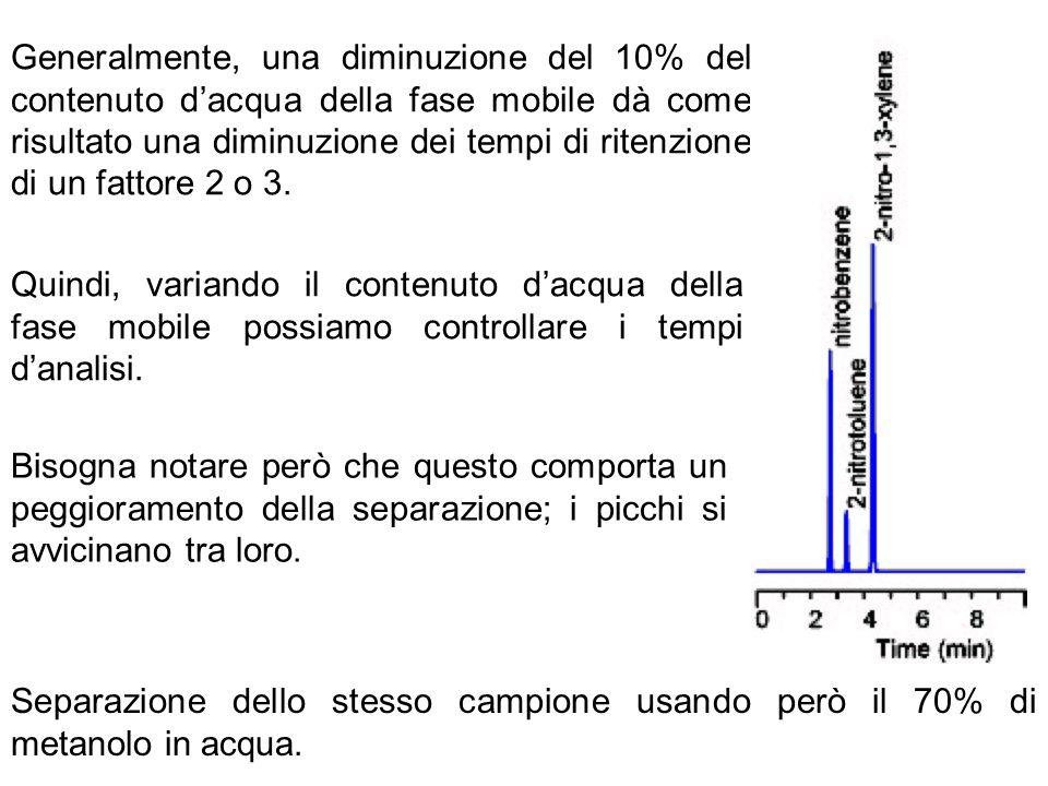 Generalmente, una diminuzione del 10% del contenuto d'acqua della fase mobile dà come risultato una diminuzione dei tempi di ritenzione di un fattore 2 o 3.