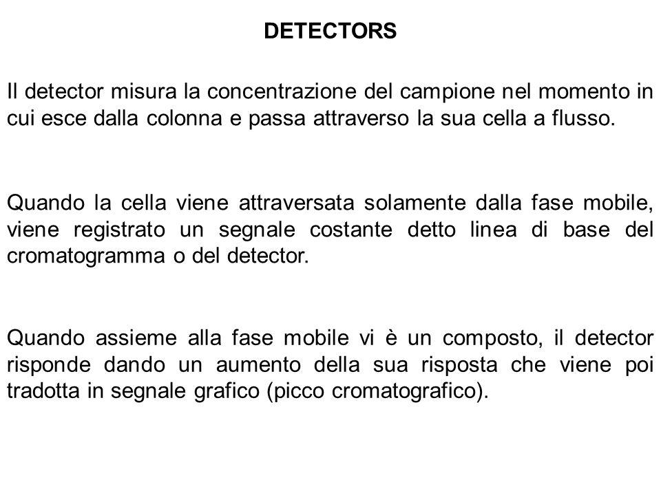 DETECTORS Il detector misura la concentrazione del campione nel momento in cui esce dalla colonna e passa attraverso la sua cella a flusso.
