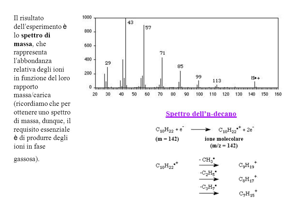 Il risultato dell'esperimento è lo spettro di massa, che rappresenta l'abbondanza relativa degli ioni in funzione del loro rapporto massa/carica (ricordiamo che per ottenere uno spettro di massa, dunque, il requisito essenziale è di produrre degli ioni in fase gassosa).
