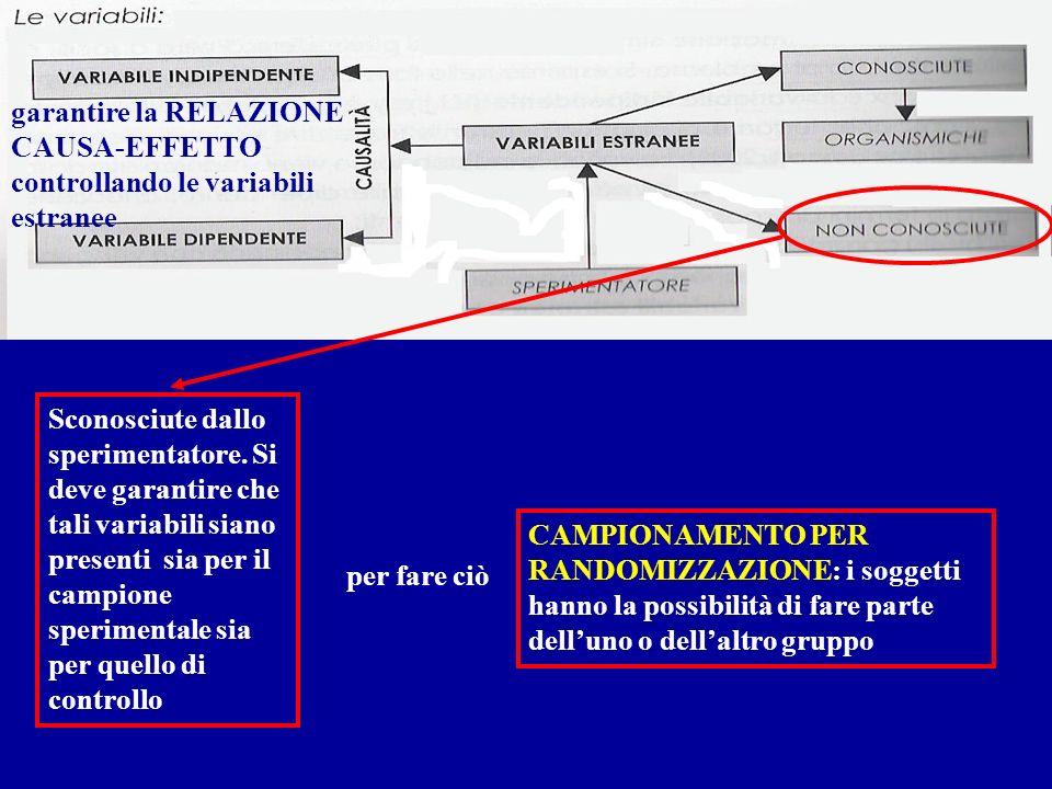 garantire la RELAZIONE CAUSA-EFFETTO controllando le variabili estranee