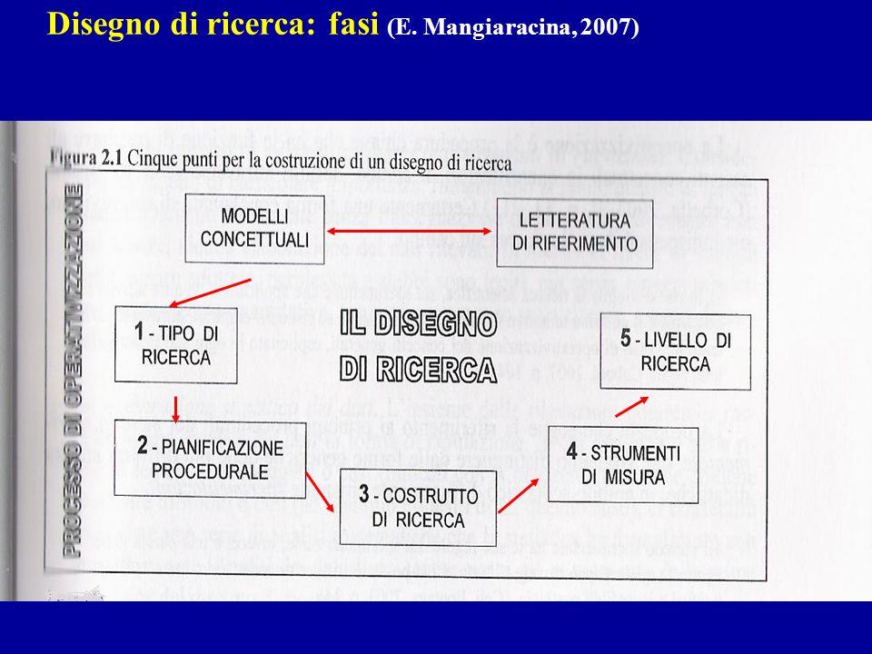 Disegno di ricerca: fasi (E. Mangiaracina, 2007)