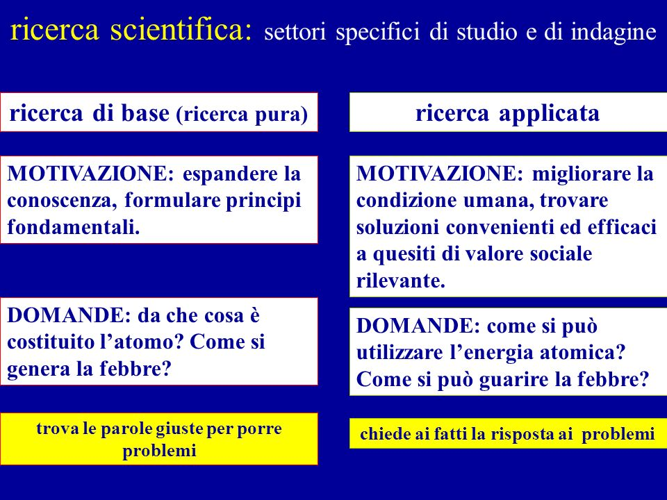 ricerca scientifica: settori specifici di studio e di indagine