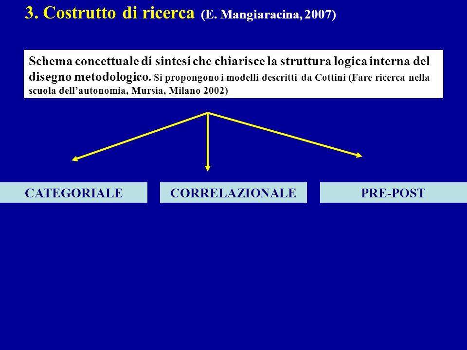 3. Costrutto di ricerca (E. Mangiaracina, 2007)