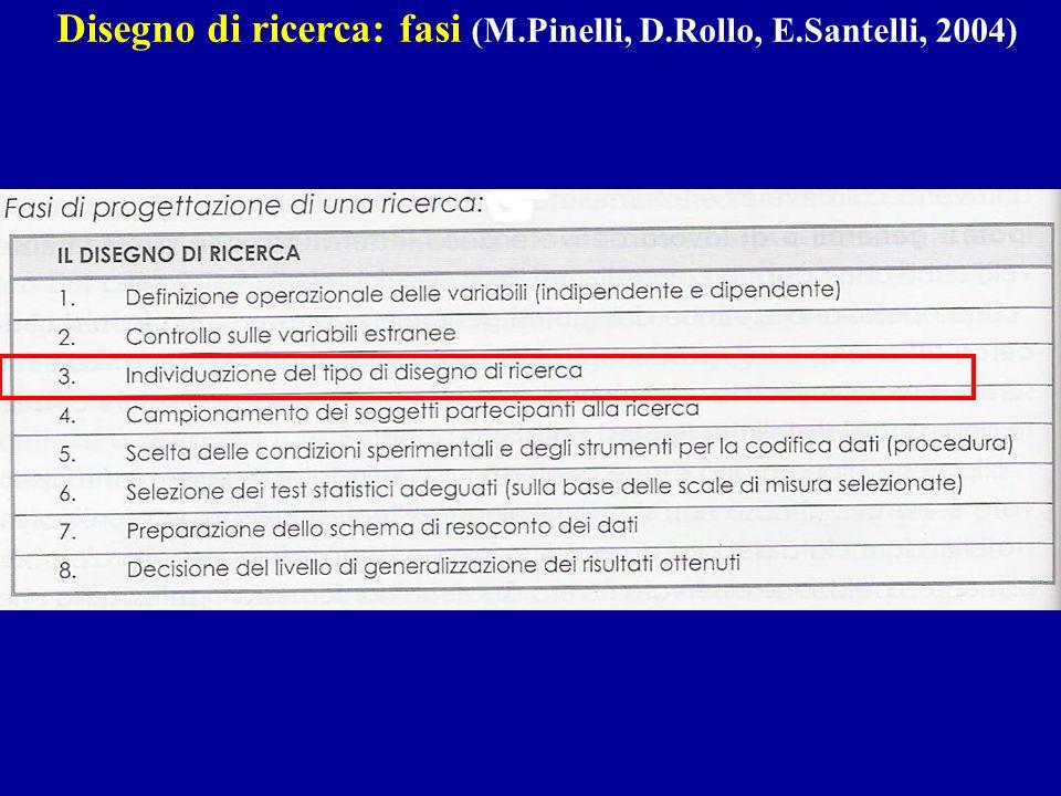 Disegno di ricerca: fasi (M.Pinelli, D.Rollo, E.Santelli, 2004)