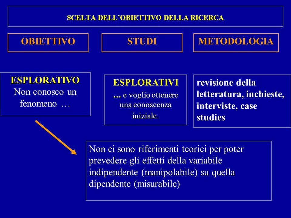 OBIETTIVO STUDI METODOLOGIA ESPLORATIVI