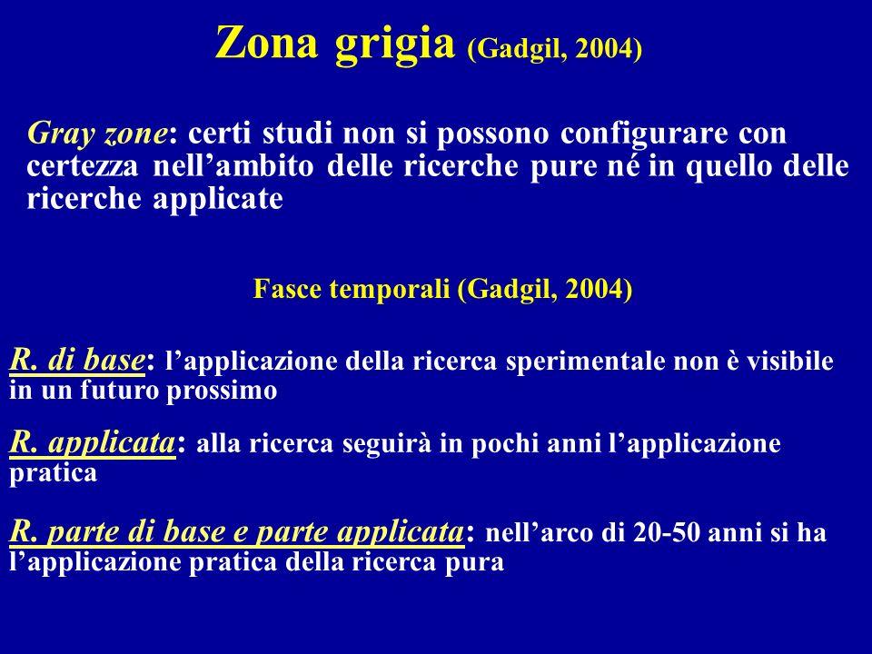 Zona grigia (Gadgil, 2004)
