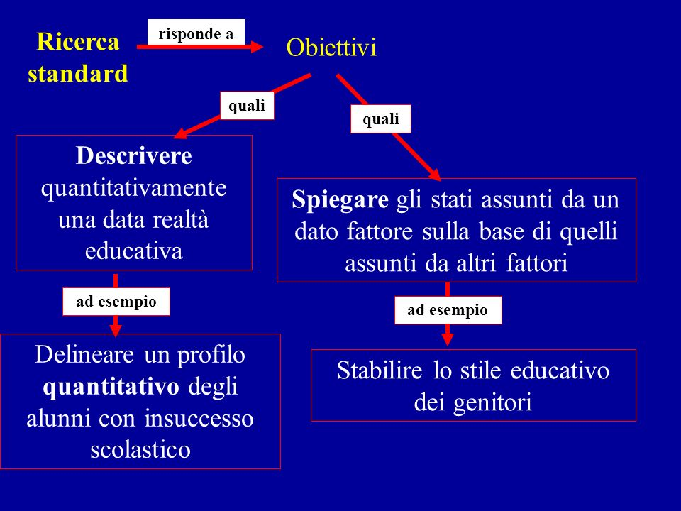 Descrivere quantitativamente una data realtà educativa